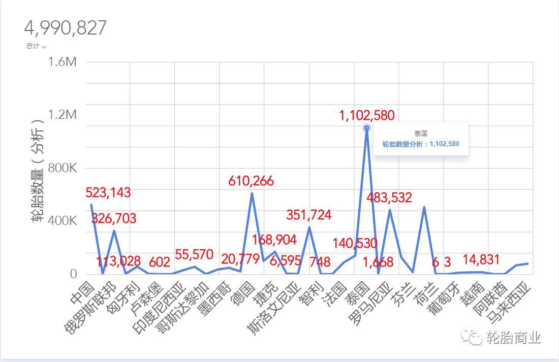 2017年10月进口轮胎数据分析
