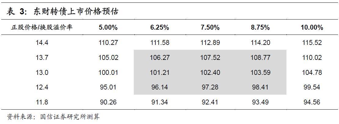 互联网金融--东财转债申购价值分析:进军券商领域的互金龙头