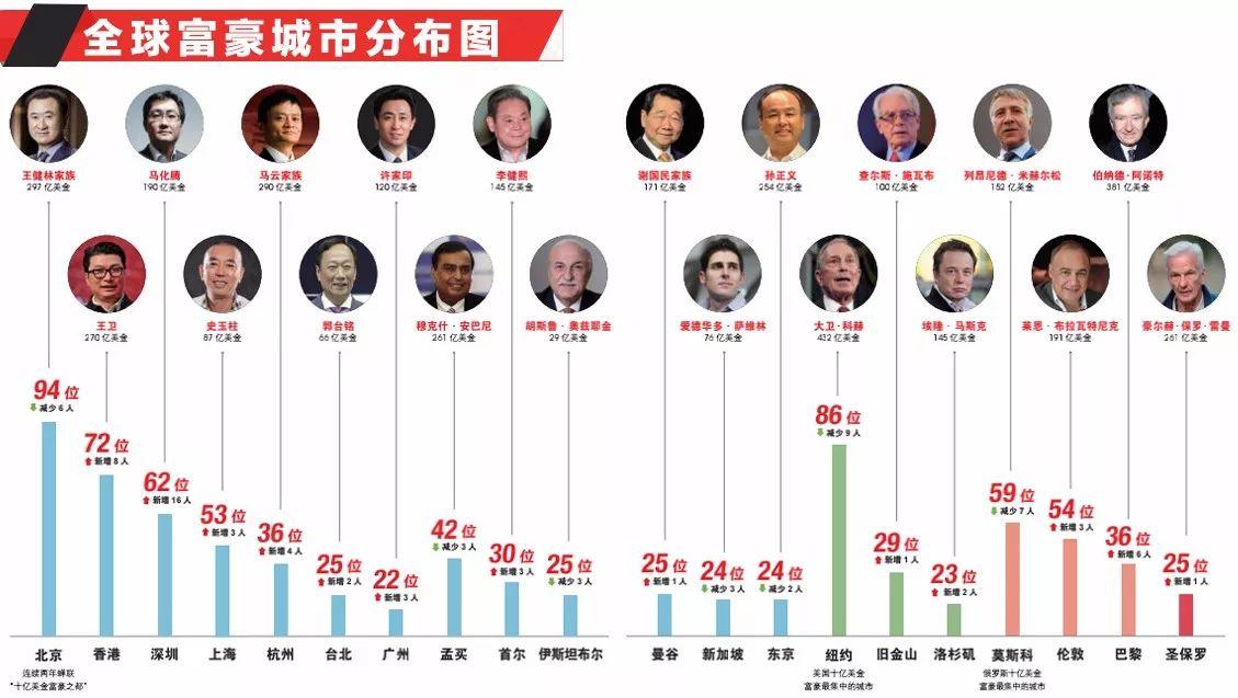 【洞见】胡润:18年见证中国造富奇迹