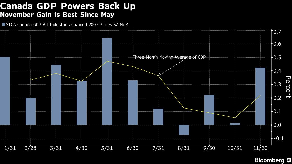 11月gdp_2017年前11个月我国GDP增速都保持在6.7-6.9之间