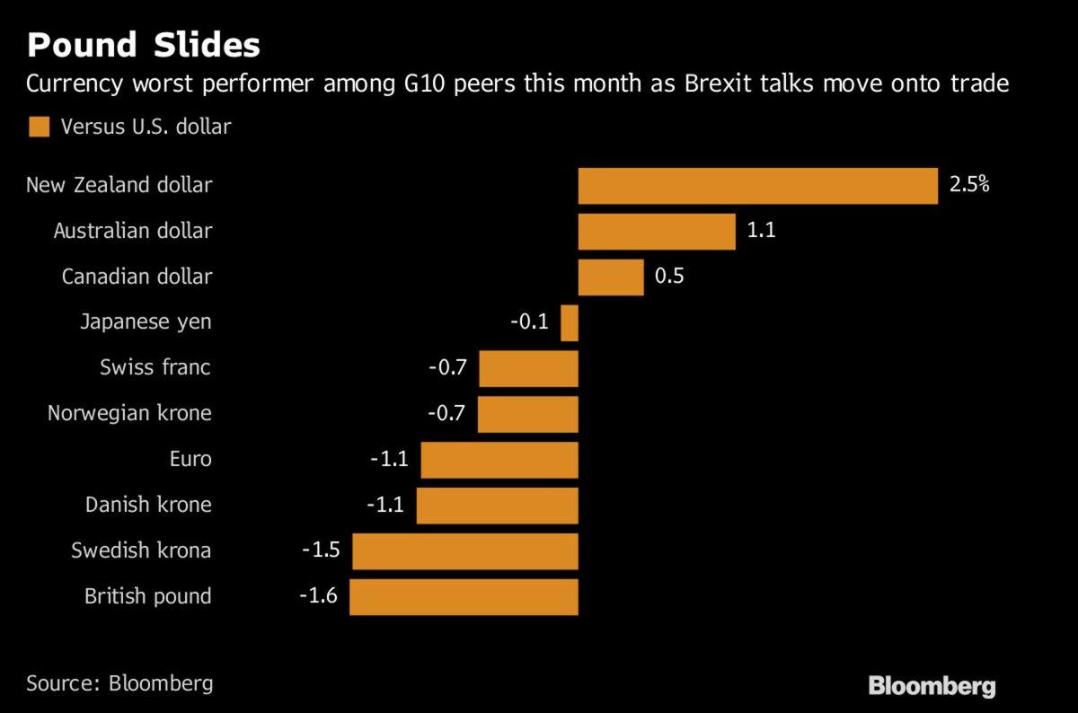 英镑走势仍如履薄冰?退欧贸易谈判命运将揭冰山一角