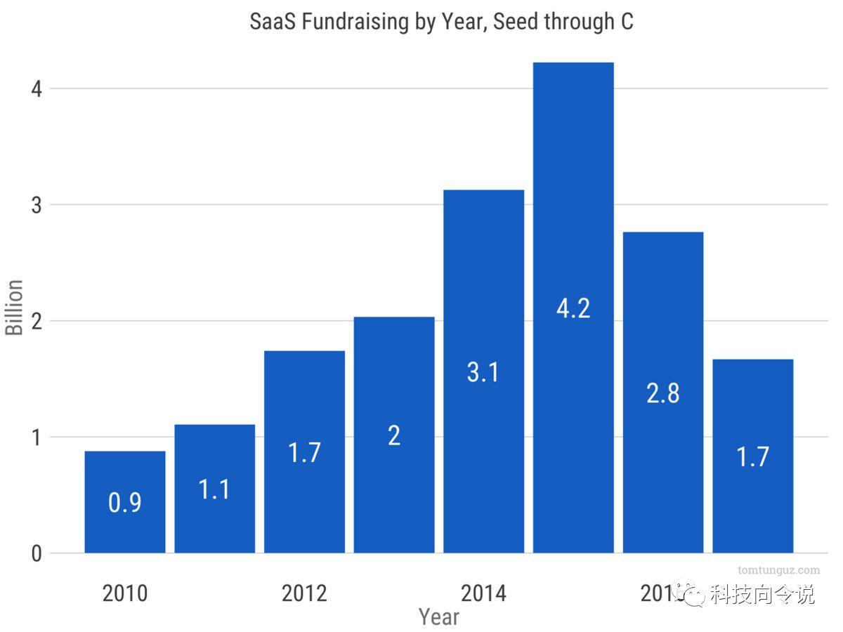 SaaS行业B端的生意C端化,接下来的故事为何这样讲?