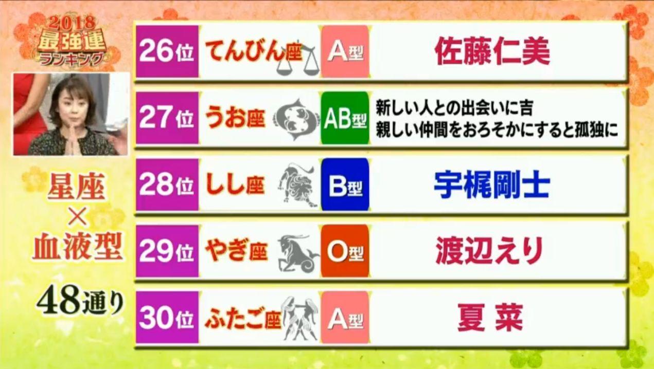 2018日本最新运势出炉!岛国每个人都测了一次,最惨的是双子座ab型血.