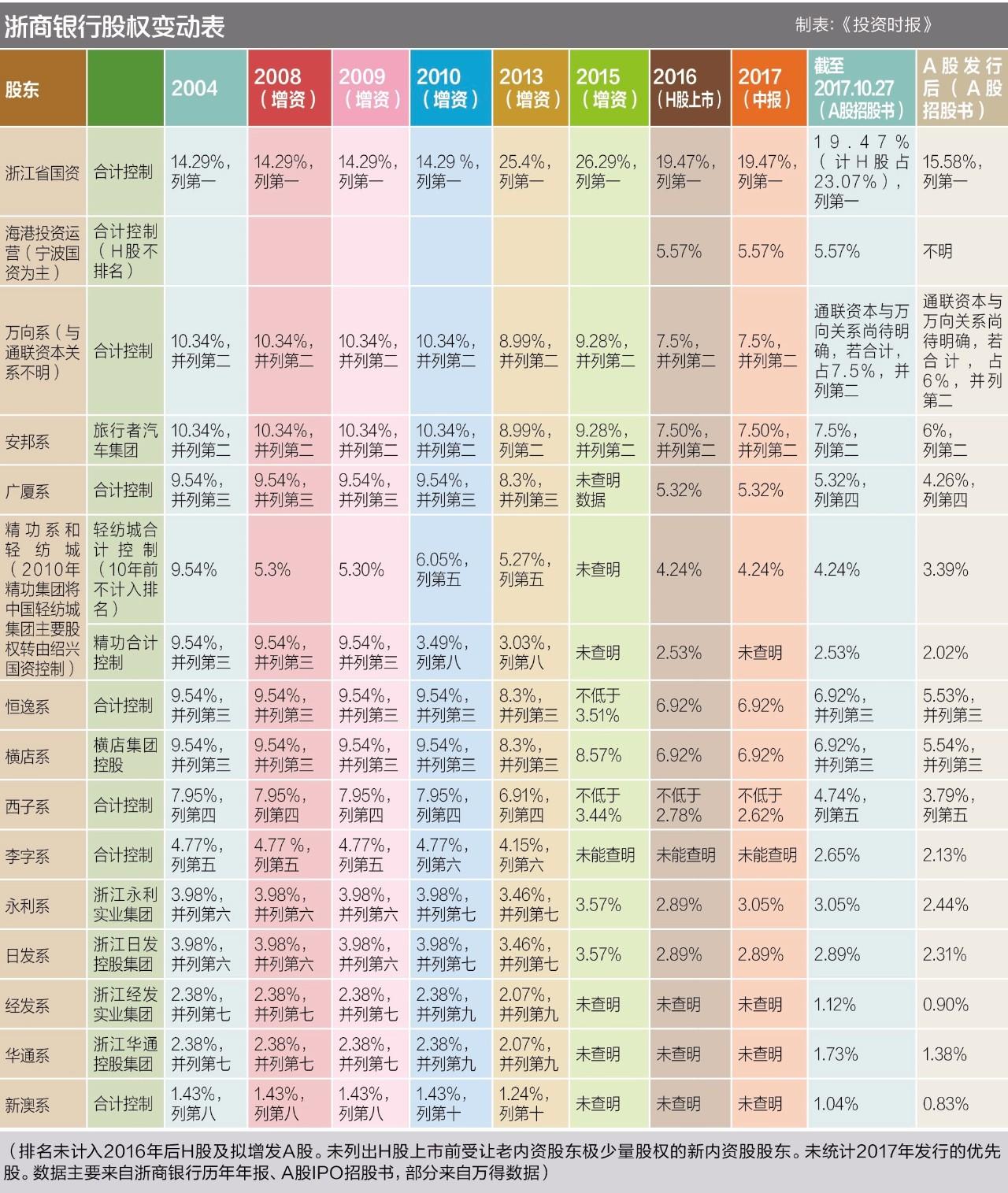 浙商银行民企股权排序暗流汹涌 万向系对标安邦系