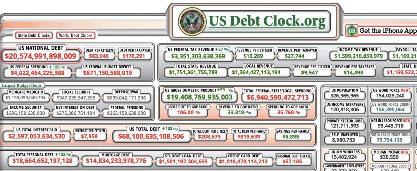 ▲图片来源:美国债务时钟