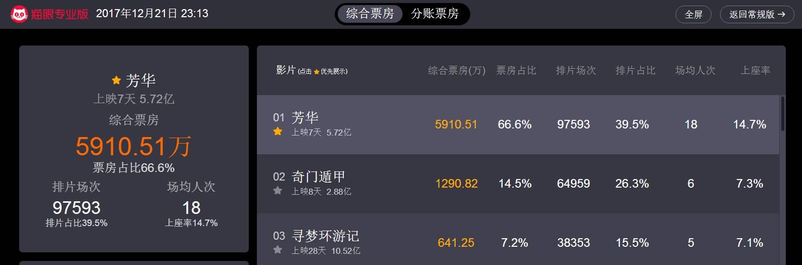 《芳华》上映7天票房近6亿 华谊兄弟股价却现5连阴