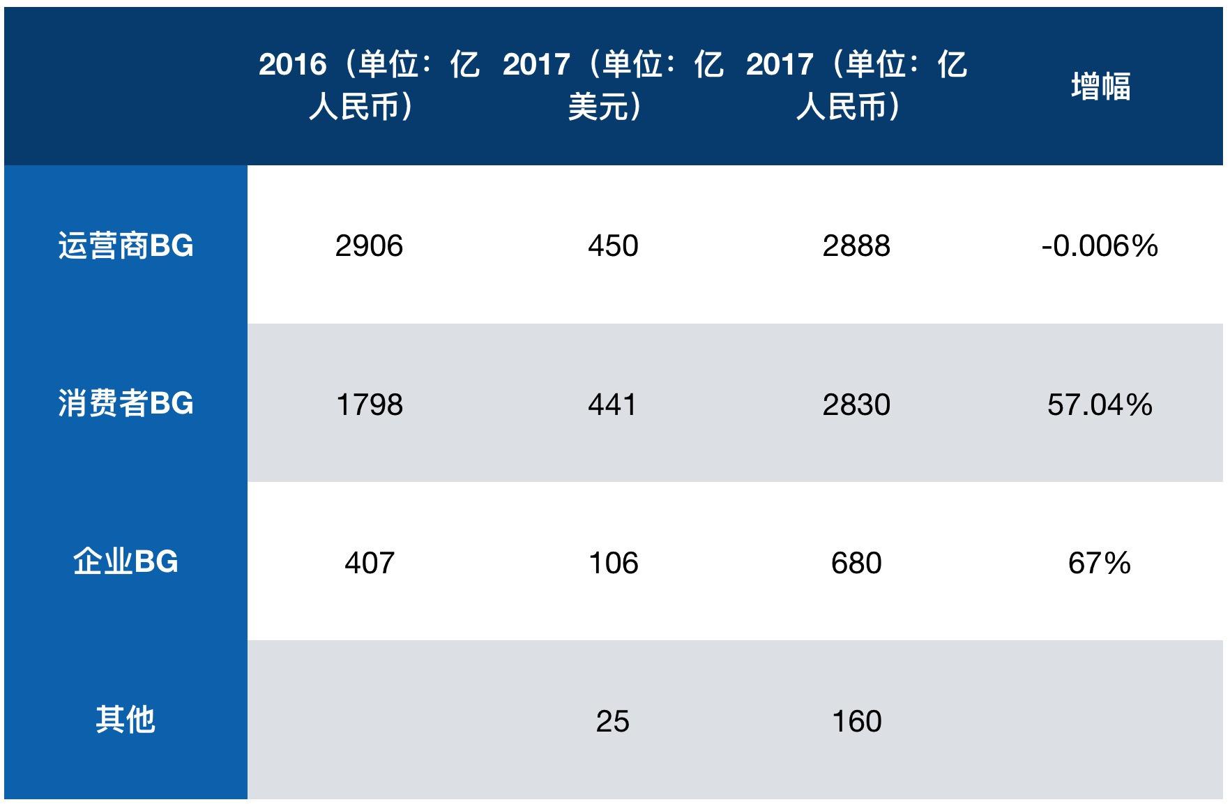 华为公布2017年营收总额:手机立功,消费者BG大涨
