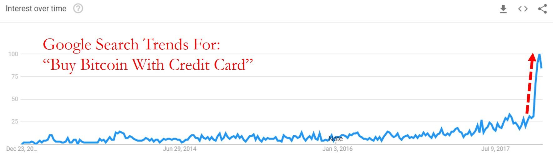 美国全民购物狂欢:消费信贷增速创十六年新高 信用卡债务刷新纪录