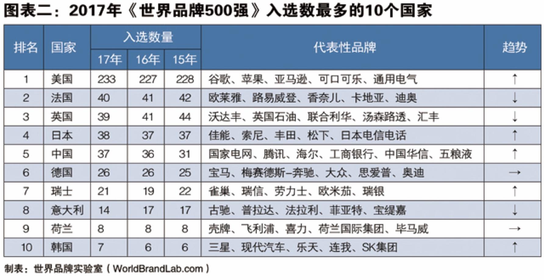 世界品牌实验室发布2017年世界品牌500强:中国仅