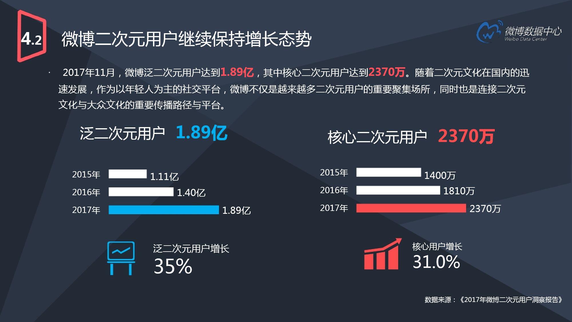 2017微博用户发展报告(下)