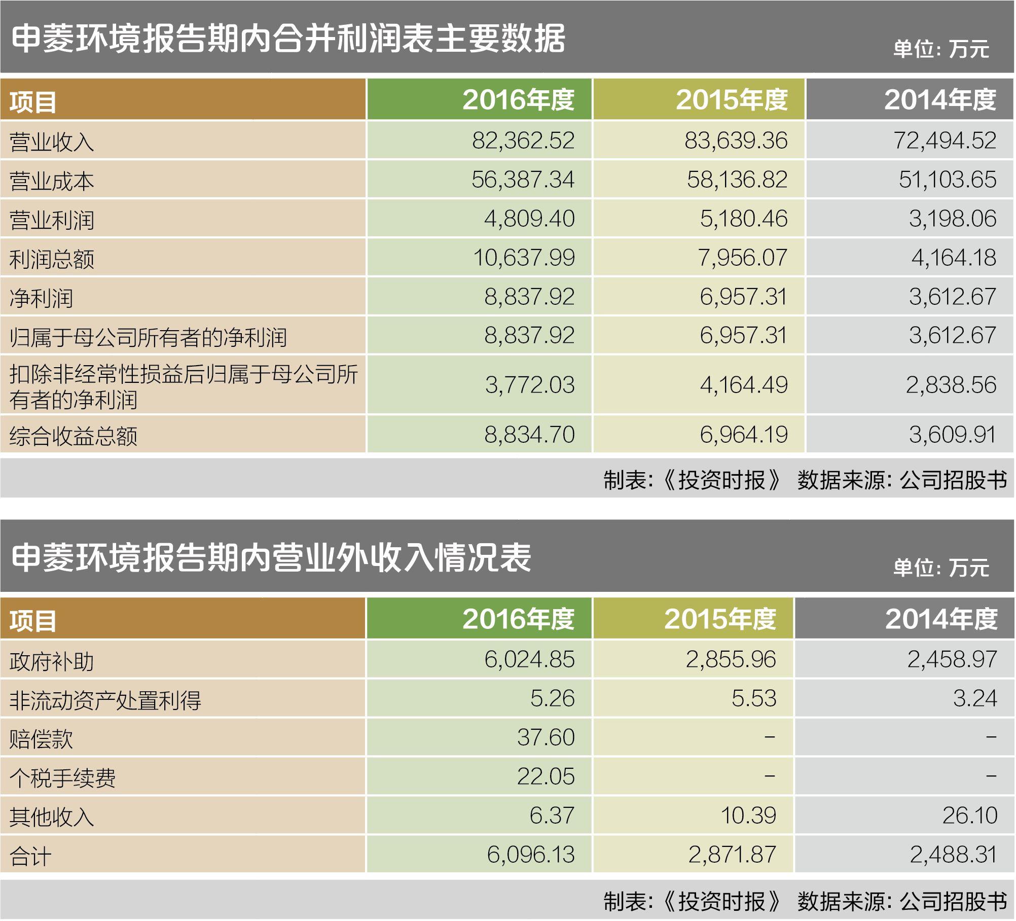 政府补助三年过亿 申菱环境龙生九子七个不给力