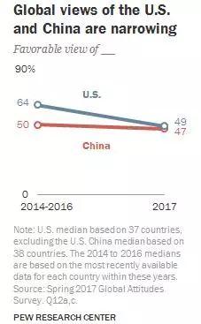 ▲皮尤研究中心一项调查显示,中国和美国在全球的受欢迎程度日益趋近。(皮尤研究中心官网)