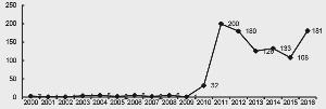 我国2000年至2016年公开的新增工业互联网漏洞数量(个)资料来源:《2016 年工业互联网安全态势报告》北京匡恩网络科技有限公司牵头编写,中信证券研究部