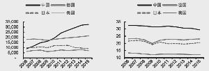 四国制造业增加值(亿美元)四国制造业占GDP比重(%)资料来源:世界银行,中信证券研究部