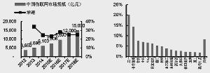中国物联网市场规模(亿元)2016年中国挖掘机销量占比结构资料来源:中国物联网发展白皮书(中国信息通信研究院),中信证券研究部 资料来源:Wind,中信证券研究部