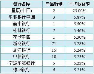 新葡京酒店房价:银行理财品排行:星展2款保本产品平均收益高达25%