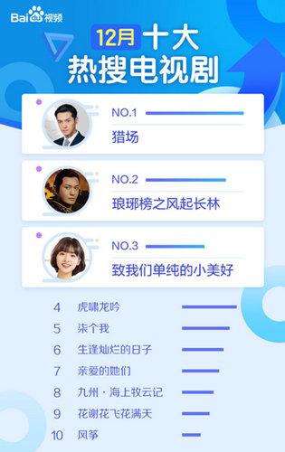 百度视频12月大数据报告:《芳华》成热度最高国产片