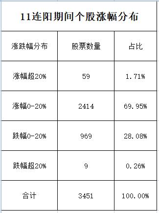 逆天11连阳刷新纪录背后:炒股还是不如买基金