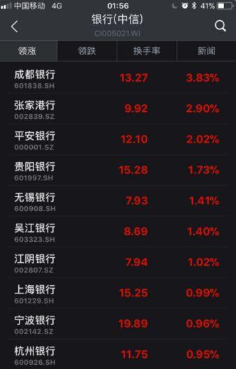 ▲截至6日收盘,部分银行股涨幅情况