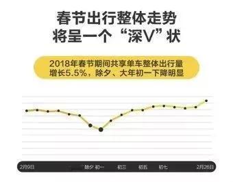 △大数据预测显示:春节整体出行趋势将呈现V字形
