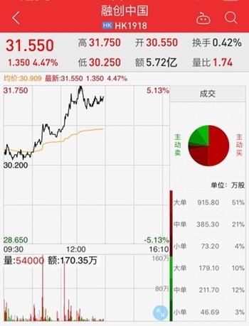 孙宏斌辞去乐视网董事长:俺老孙去也