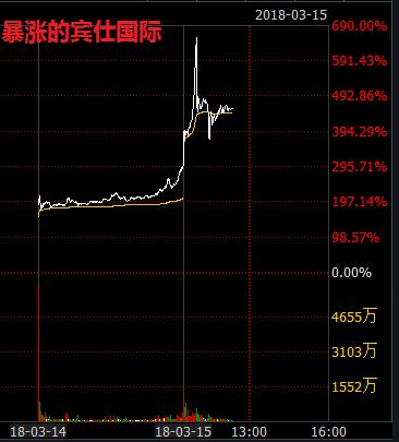 最牛新股宾仕国际登陆香港 6小时暴涨690%