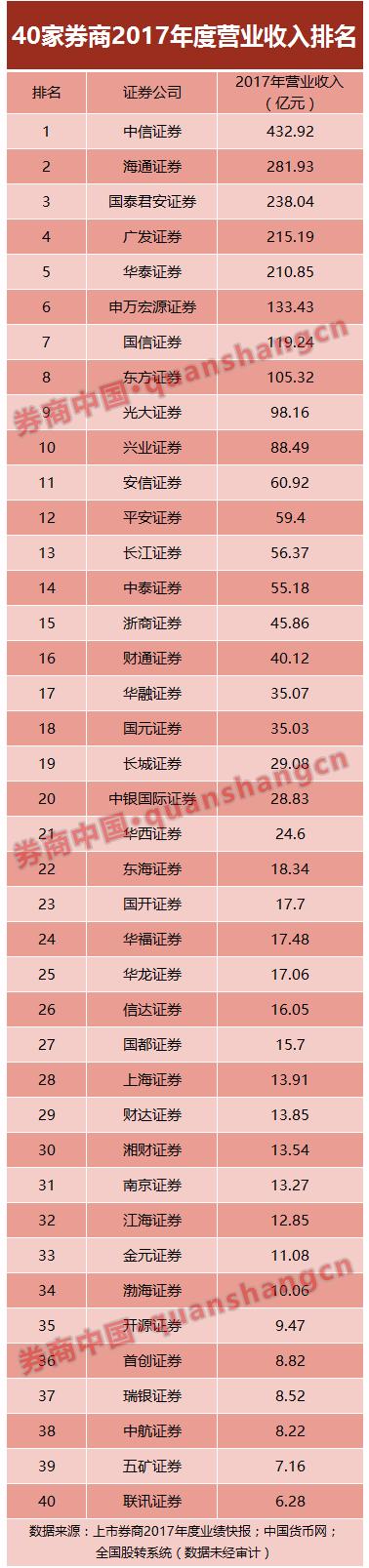 40家券商2017业绩排名抢鲜看:中信国君华泰位居