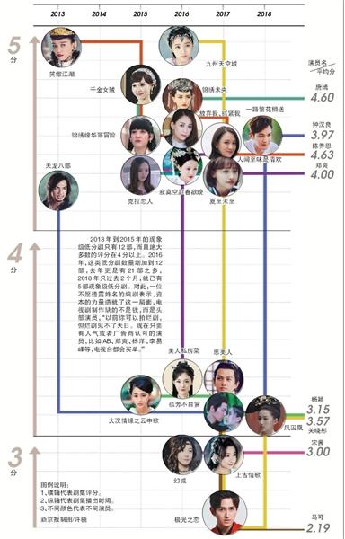 6年间50部低分剧陈乔恩主演最多