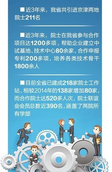 河北近3年引进京津院士211名 建218家院士工作站