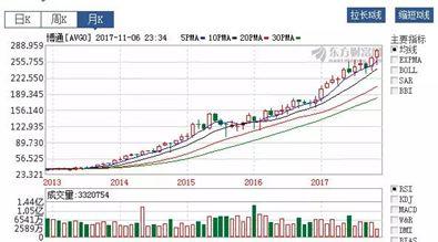 ▲博通2013年以来股价走势