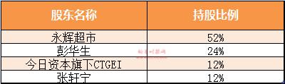 (资料来源:2017年1月7日永辉超市第三届董事会第十六次会议决议公告)