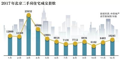 北京二手房价连跌8个月跌幅15%