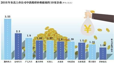 东北上市公司政府依赖度什么水平 这家企业五年拿18亿