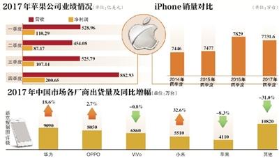 iPhone两月现多起缺陷:投诉激增 iPhoneX被传将停产