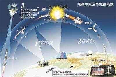 陆基中段防御系统由拦截器、传感器和战斗管理系统组成,用来对敌方弹道导弹进行探测和跟踪,然后从地上或海上发射拦截器,在敌方系统的弹道导弹尚未到达本土之前,对其拦截并将其战斗部摧毁。视觉中国