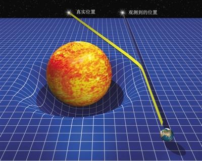 时空弯曲与光线的引力偏折