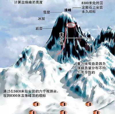 ▲2005年,国务院消息办向全天下公布了引人周密图珠峰新高程:8844.43米,冰雪层正负0.21米。