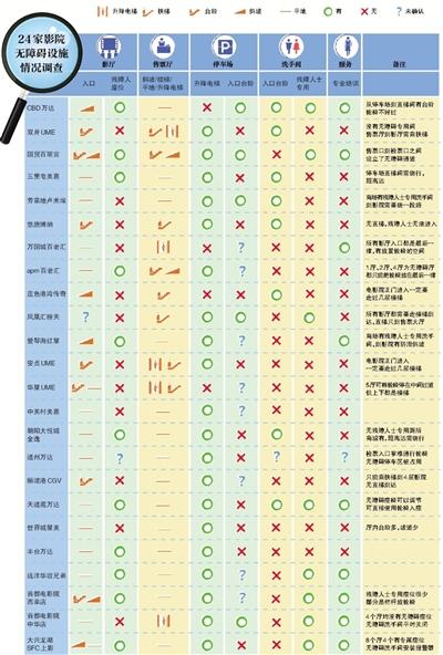 """残疾人看电影有多难?北京多数影院""""有障碍""""(1)"""