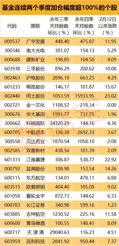基金连续大比例加仓的股票,反弹期间股价表现更优!