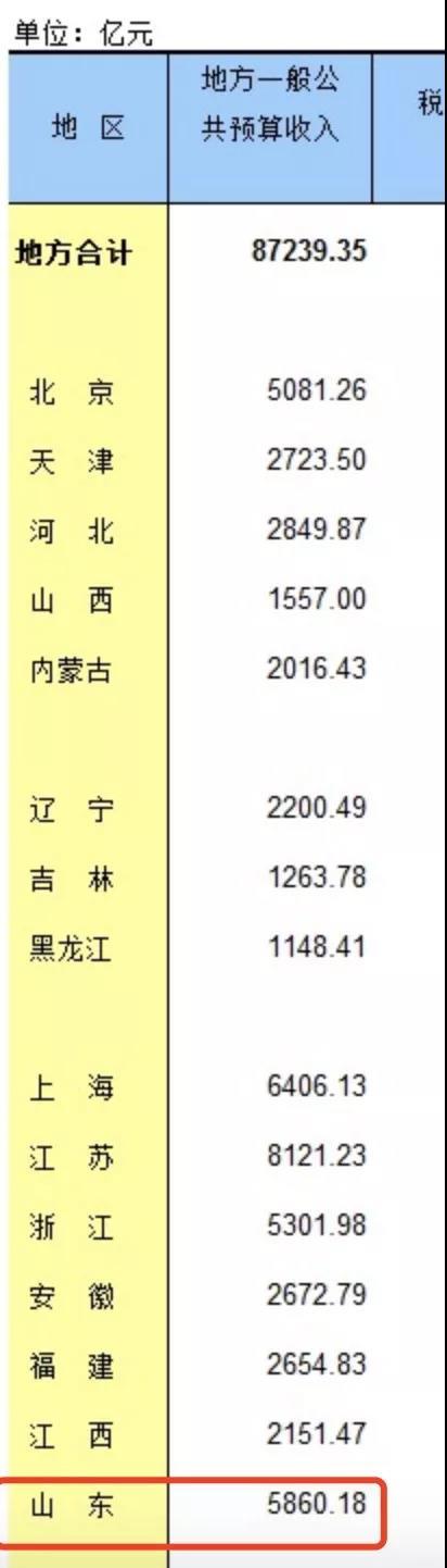 2016年部分地区财政收入情况(来源:国家统计局网站)