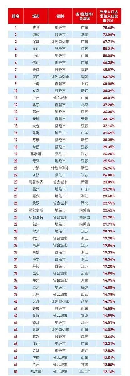 """2018深圳外来人口_十余省份租赁房建设放""""大招"""":外来人口最先受益"""