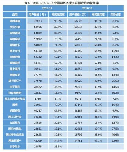 22类主要互联网应用的使用率。图片来自CNNIC报告截图