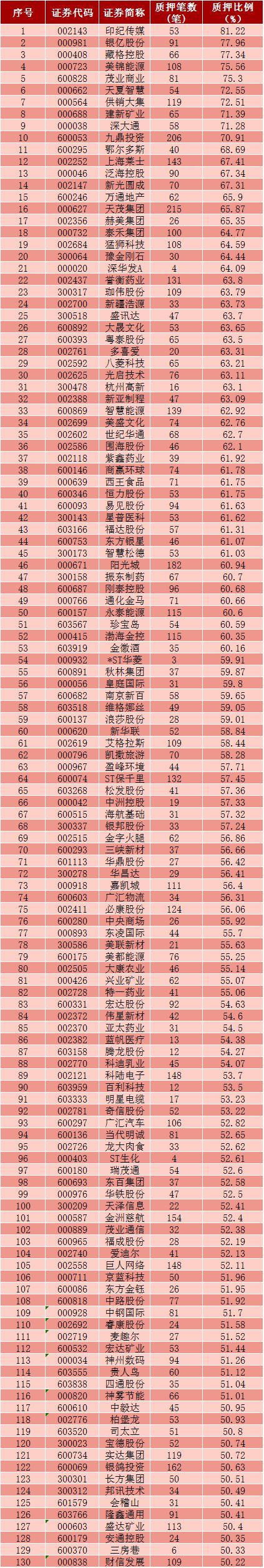中国证券业协会发布修订后的《证券公司参与股票质押式回购交易风险管理指引》