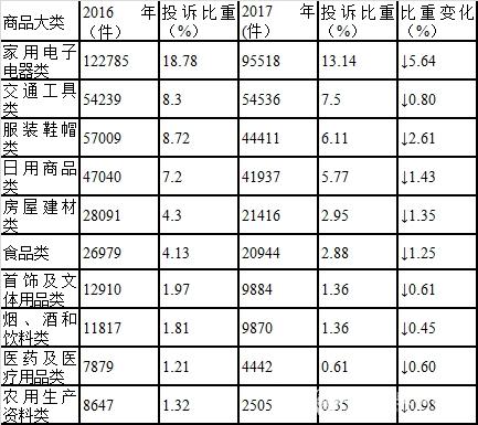 表2 商品大类投诉量变化表