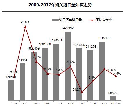 进口车开年同比微增 政策推动平行进口发展