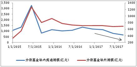 重庆时时彩9.7倍玩法:分级基金的2017:新规实施交易量缩水_规模下滑43%