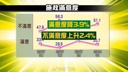 ▲最新民调显示,岛内民众对蔡英文的施政满意度仅剩30%左右。(厦门卫视微博)