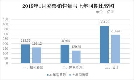 1月全国共销售彩票383.29亿元 同比增31.4%