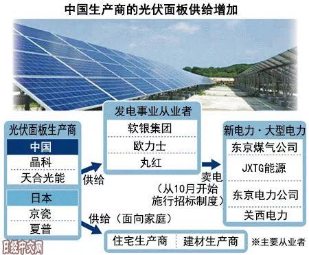 ▲中国大型光伏面板企业正相继进军日本市场。(日经中文网)