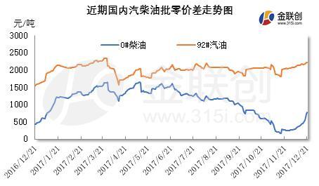 金联创:年度收官之际 国内成品油行情走势或分